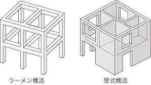 「マンションの構造」の画像検索結果